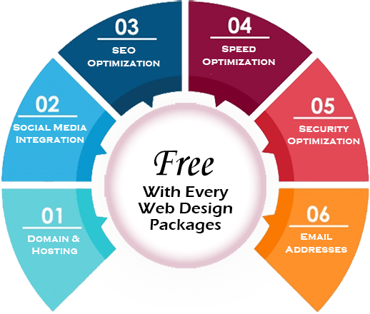 expert web design company packages